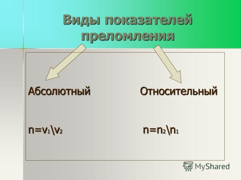Виды показателей преломления Абсолютный Относительный n=v 1 \v 2 n=n 2 \n 1