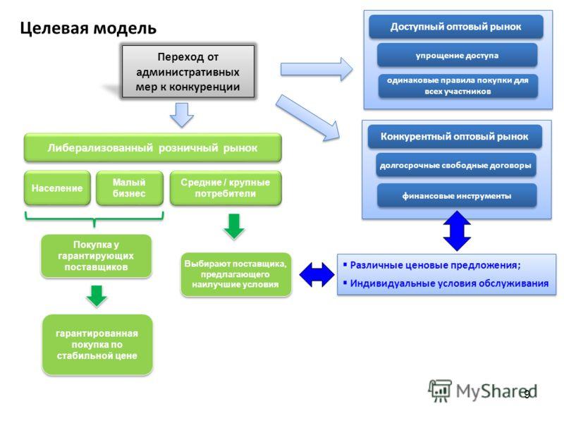 Целевая модель 9 Переход от административных мер к конкуренции Различные ценовые предложения; Индивидуальные условия обслуживания Либерализованный розничный рынок Конкурентный оптовый рынок долгосрочные свободные договоры финансовые инструменты Насел