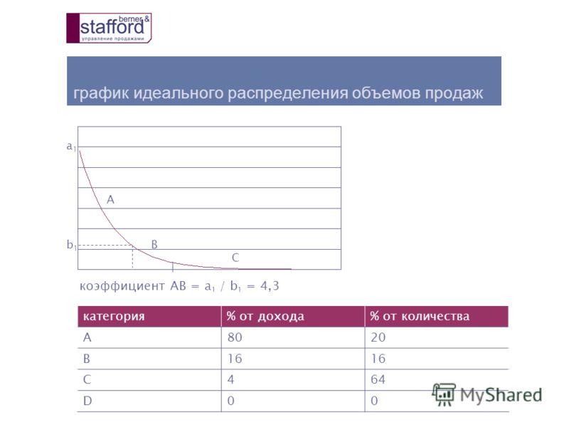 график идеального распределения объемов продаж а1а1 b1b1 А B С коэффициент AB = a 1 / b 1 = 4,3 категория% от дохода% от количества A8020 B16 C464 D00