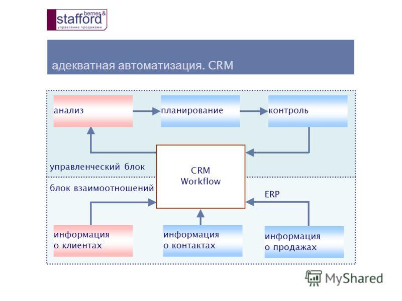 адекватная автоматизация. CRM управленческий блок блок взаимоотношений ERP анализпланированиеконтроль информация о клиентах информация о контактах информация о продажах CRM Workflow
