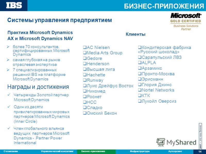 Управленческий консалтингБизнес-приложенияИнфраструктураАутсорсингО компании 14 Бизнес-приложения более 70 консультантов, сертифицированных Microsoft Dynamics самая глубокая на рынке отраслевая экспертиза 7 специализированных решений IBS на платформе