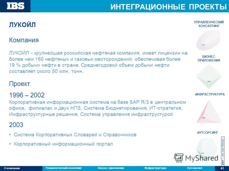 Управленческий консалтингБизнес-приложенияИнфраструктураАутсорсингО компании ИНТЕГРАЦИОННЫЕ ПРОЕКТЫ 41 О компании ЛУКОЙЛ Компания ЛУКОЙЛ - крупнейшая российская нефтяная компания, имеет лицензии на более чем 160 нефтяных и газовых месторождений, обес