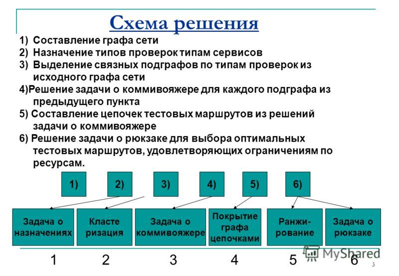3 Схема решения 1)Составление графа сети 2)Назначение типов проверок типам сервисов 3)Выделение связных подграфов по типам проверок из исходного графа сети 4)Решение задачи о коммивояжере для каждого подграфа из предыдущего пункта 5) Составление цепо