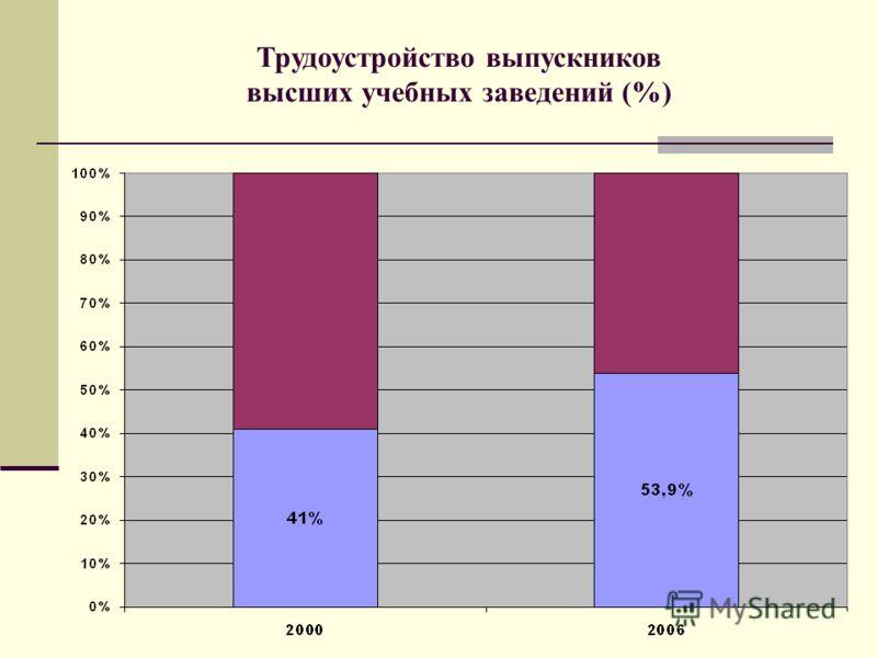 Трудоустройство выпускников высших учебных заведений (%)