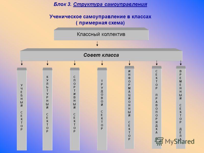 Блок 3. Структура самоуправления Ученическое самоуправление в классах ( примерная схема) Классный коллектив Совет класса УЧЕБНЫЙСЕКТОРУЧЕБНЫЙСЕКТОР КУЛЬТУРНЫЙСЕКТОРКУЛЬТУРНЫЙСЕКТОР СПОРТИВНЫЙСЕКТОРСПОРТИВНЫЙСЕКТОР ТРУДОВОЙСЕКТОРТРУДОВОЙСЕКТОР ИНФОРМА