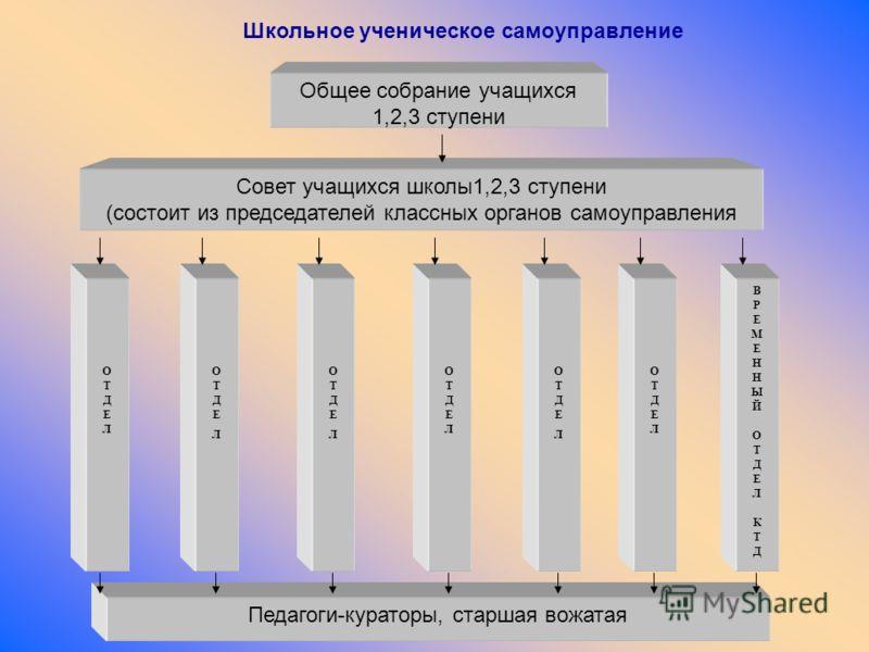 Школьное ученическое самоуправление Общее собрание учащихся 1,2,3 ступени Совет учащихся школы1,2,3 ступени (состоит из председателей классных органов самоуправления ОТДЕЛОТДЕЛ ОТДЕЛОТДЕЛ ОТДЕЛОТДЕЛ ОТДЕЛОТДЕЛ ОТДЕЛОТДЕЛ ОТДЕЛОТДЕЛ ВРЕМЕННЫЙОТДЕЛКТДВ