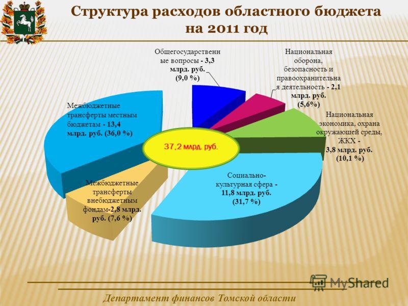 Департамент финансов Томской области Структура расходов областного бюджета на 2011 год