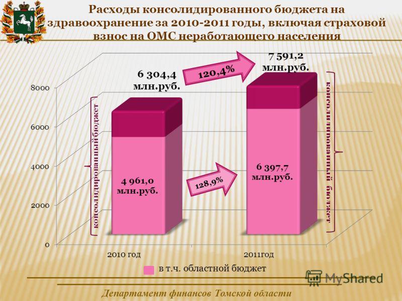 Департамент финансов Томской области Расходы консолидированного бюджета на здравоохранение за 2010-2011 годы, включая страховой взнос на ОМС неработающего населения консолидированный бюджет 6 304,4 млн.руб.