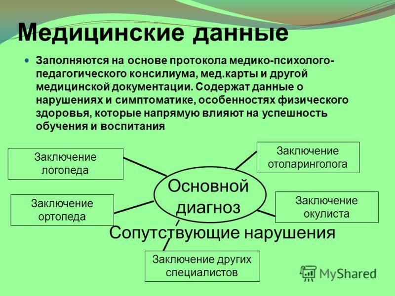 карта развития учащегося образец