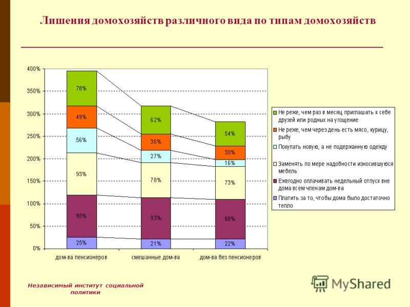 Независимый институт социальной политики Лишения домохозяйств различного вида по типам домохозяйств