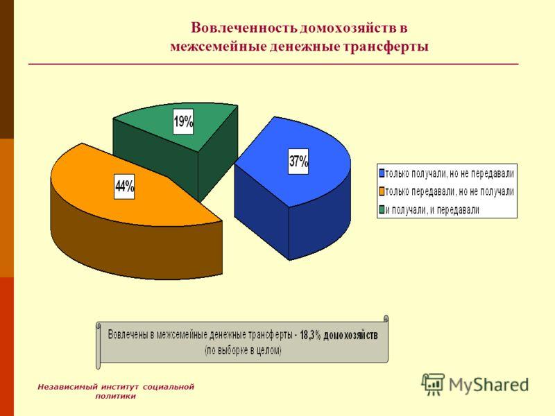 Независимый институт социальной политики Вовлеченность домохозяйств в межсемейные денежные трансферты