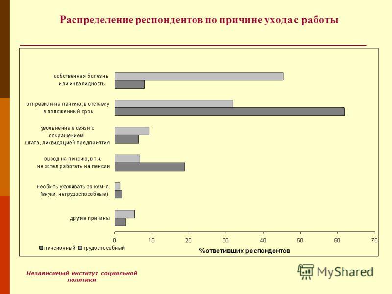 Независимый институт социальной политики Распределение респондентов по причине ухода с работы