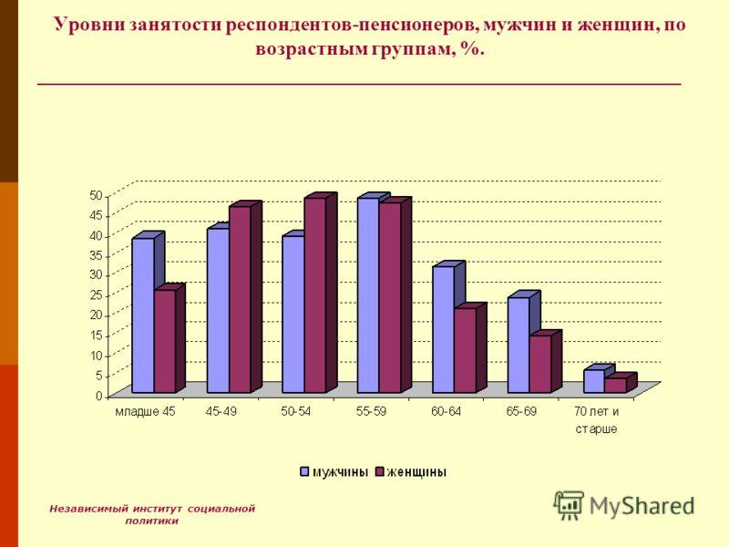 Независимый институт социальной политики Уровни занятости респондентов-пенсионеров, мужчин и женщин, по возрастным группам, %.