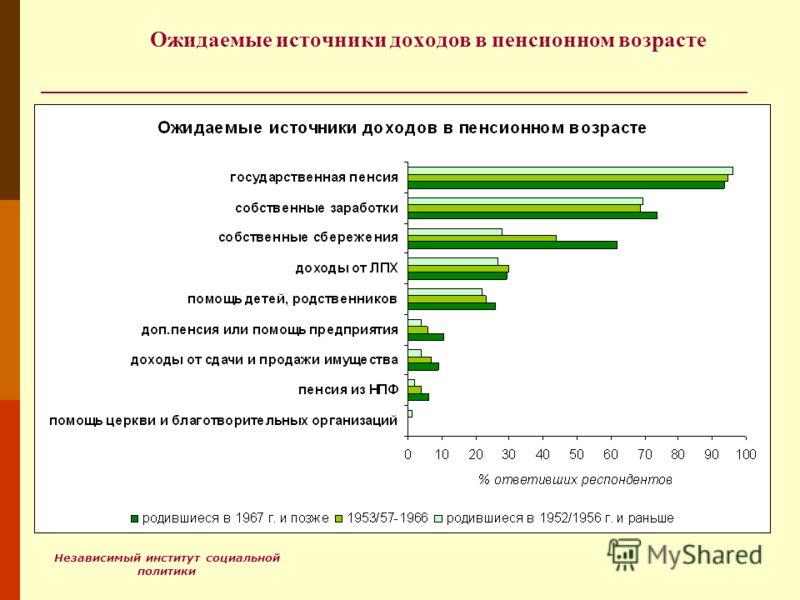Независимый институт социальной политики Ожидаемые источники доходов в пенсионном возрасте