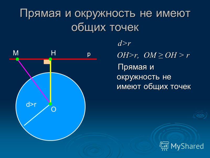 Прямая и окружность не имеют общих точек d>r OH>r, OM OH > r Прямая и окружность не имеют общих точек О НМ d>r р