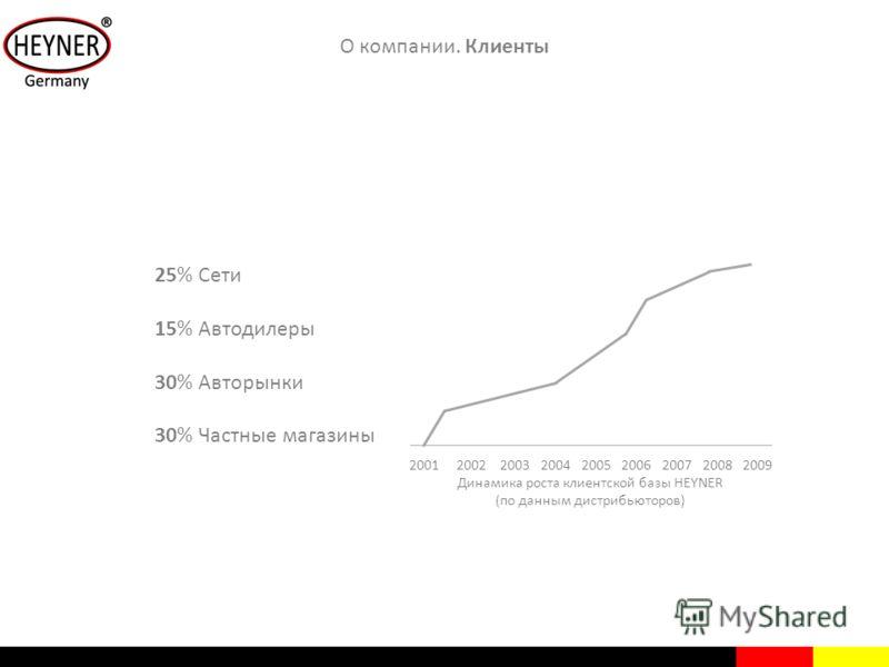 25% Сети 15% Автодилеры 30% Авторынки 30% Частные магазины О компании. Клиенты 2001 2002 2003 2004 2005 2006 2007 2008 2009 Динамика роста клиентской базы HEYNER (по данным дистрибьюторов)
