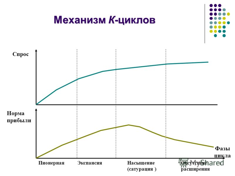 4 Механизм К-циклов Норма прибыли Спрос Фазы цикла ПионернаяЭкспансияНасыщение (сатурация ) Отсутствие расширения