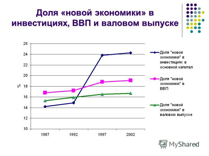 8 Доля «новой экономики» в инвестициях, ВВП и валовом выпуске
