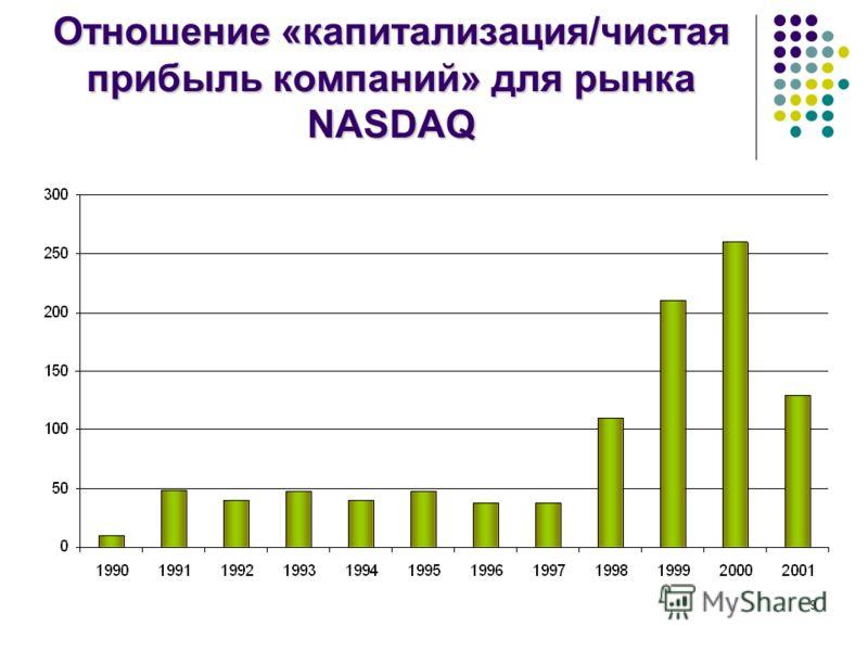 9 Отношение «капитализация/чистая прибыль компаний» для рынка NASDAQ