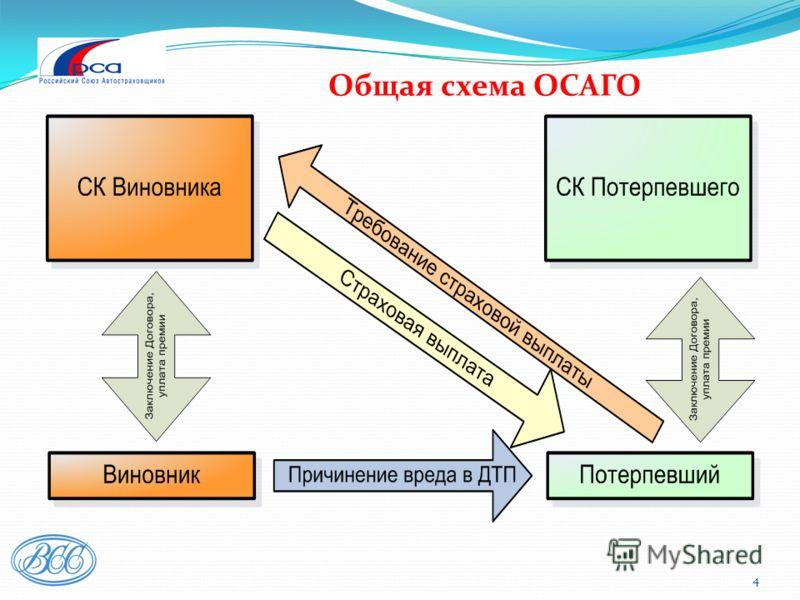 4 Общая схема ОСАГО