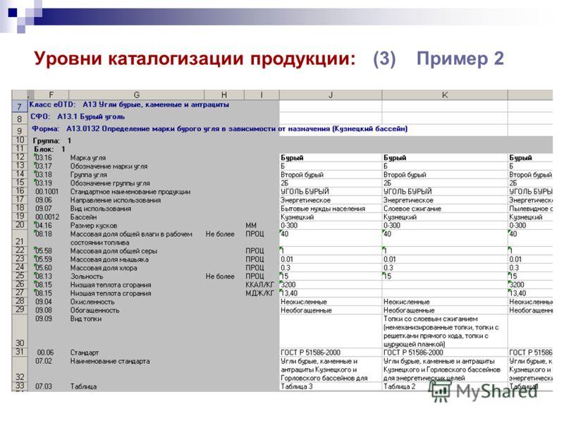 Уровни каталогизации продукции: (3) Пример 2