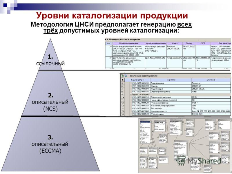 1. ссылочный 2. описательный (NCS) 3. описательный (ECCMA) Уровни каталогизации продукции Методология ЦНСИ предполагает генерацию всех трёх допустимых уровней каталогизации: