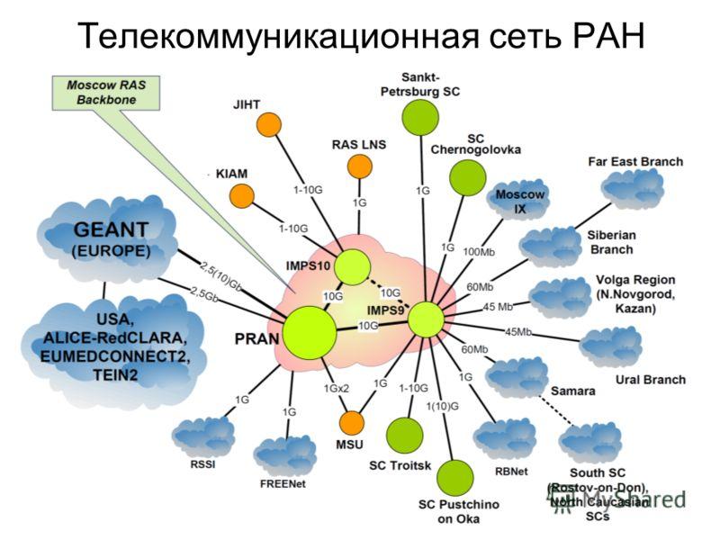 Телекоммуникационная сеть РАН