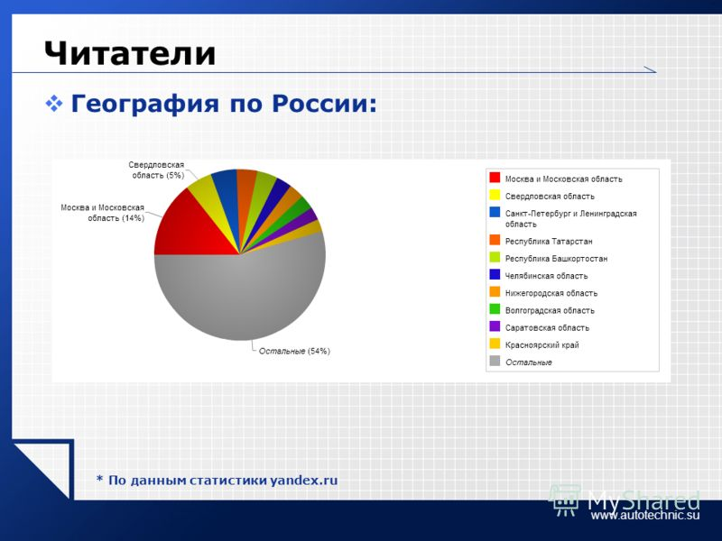 www.autotechnic.su Читатели География по России: * По данным статистики yandex.ru