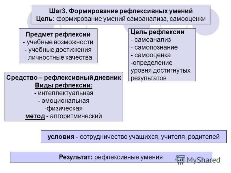 Шаг3. Формирование рефлексивных умений Цель: формирование умений самоанализа, самооценки Предмет рефлексии - учебные возможности - учебные достижения - личностные качества Цель рефлексии - самоанализ - самопознание - самооценка -определение уровня до