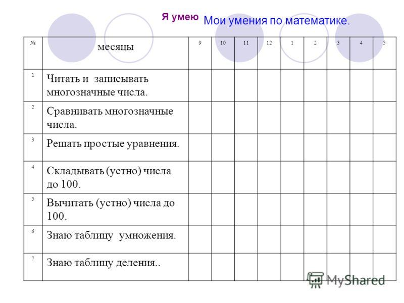 Мои умения по математике. месяцы 910111212345 1 Читать и записывать многозначные числа. 2 Сравнивать многозначные числа. 3 Решать простые уравнения. 4 Складывать (устно) числа до 100. 5 Вычитать (устно) числа до 100. 6 Знаю таблицу умножения. 7 Знаю
