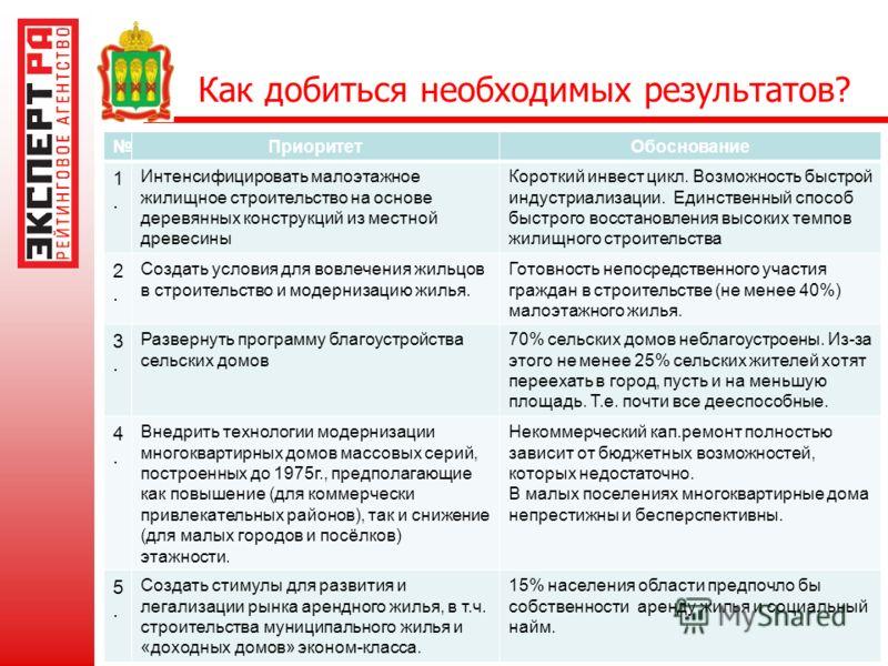 Как добиться необходимых результатов? тел. (495) 225-34-44, www.raexpert.ru ПриоритетОбоснование 1.1. Интенсифицировать малоэтажное жилищное строительство на основе деревянных конструкций из местной древесины Короткий инвест цикл. Возможность быстрой