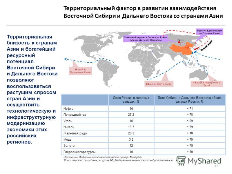 Территориальный фактор в развитии взаимодействия Восточной Сибири и Дальнего Востока со странами Азии Территориальная близость к странам Азии и богатейший ресурсный потенциал Восточной Сибири и Дальнего Востока позволяют воспользоваться растущим спро