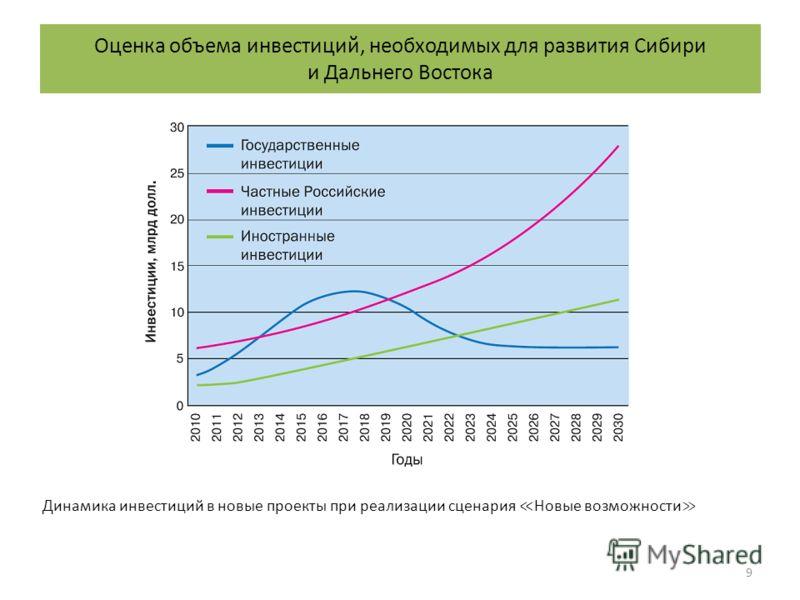 9 Динамика инвестиций в новые проекты при реализации сценария Новые возможности Оценка объема инвестиций, необходимых для развития Сибири и Дальнего Востока