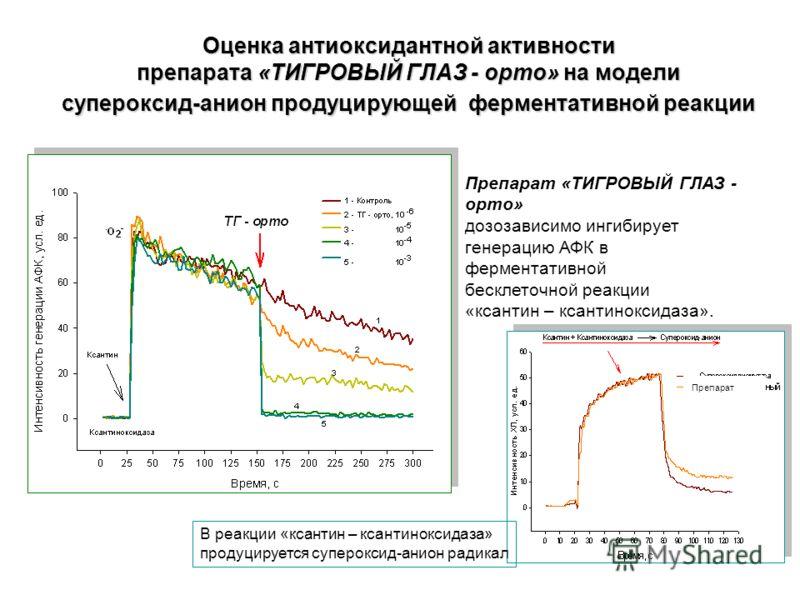 Оценка антиоксидантной активности препарата «ТИГРОВЫЙ ГЛАЗ - орто» на модели супероксид-анион продуцирующей ферментативной реакции Препарат «ТИГРОВЫЙ ГЛАЗ - орто» дозозависимо ингибирует генерацию АФК в ферментативной бесклеточной реакции «ксантин –