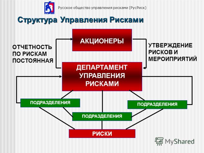 Структура Управления Рисками Русское общество управления рисками (РусРиск) ДЕПАРТАМЕНТ УПРАВЛЕНИЯ РИСКАМИ ПОДРАЗДЕЛЕНИЯ РИСКИ АКЦИОНЕРЫ ПОДРАЗДЕЛЕНИЯ ОТЧЕТНОСТЬ ПО РИСКАМ ПОСТОЯННАЯ УТВЕРЖДЕНИЕ РИСКОВ И МЕРОИПРИЯТИЙ