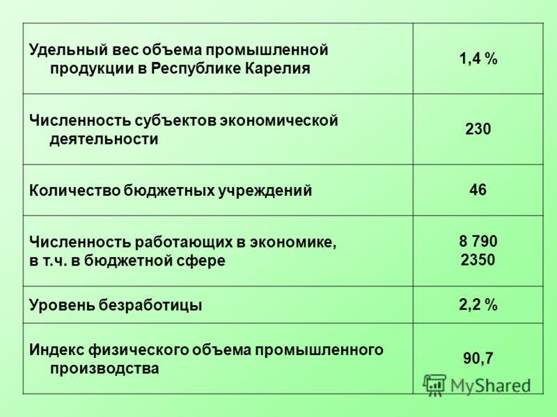 Удельный вес объема промышленной продукции в Республике Карелия 1,4 % Численность субъектов экономической деятельности 230 Количество бюджетных учреждений46 Численность работающих в экономике, в т.ч. в бюджетной сфере 8 790 2350 Уровень безработицы2,