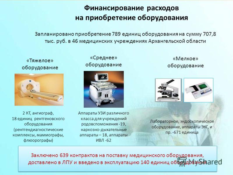 Финансирование расходов на приобретение оборудования Запланировано приобретение 789 единиц оборудования на сумму 707,8 тыс. руб. в 46 медицинских учреждениях Архангельской области «Тяжелое» оборудование «Среднее» оборудование «Мелкое» оборудование За