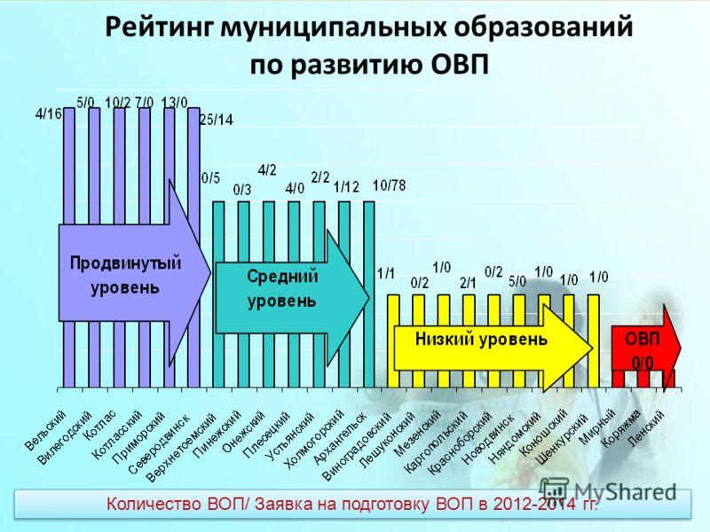 Рейтинг муниципальных образований по развитию ОВП Количество ВОП/ Заявка на подготовку ВОП в 2012-2014 гг.