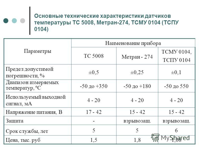 Основные технические характеристики датчиков температуры ТС 5008, Метран-274, ТСМУ 0104 (ТСПУ 0104) Параметры Наименование прибора ТС 5008 Метран - 274 ТСМУ 0104, ТСПУ 0104 Предел допустимой погрешности, % ±0,5±0,25±0,1 Диапазон измеряемых температур
