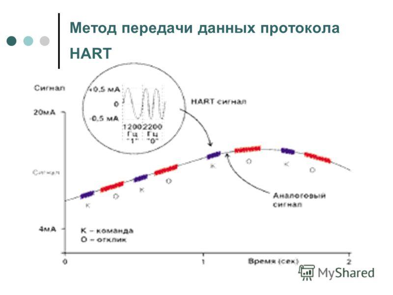 Метод передачи данных протокола HART