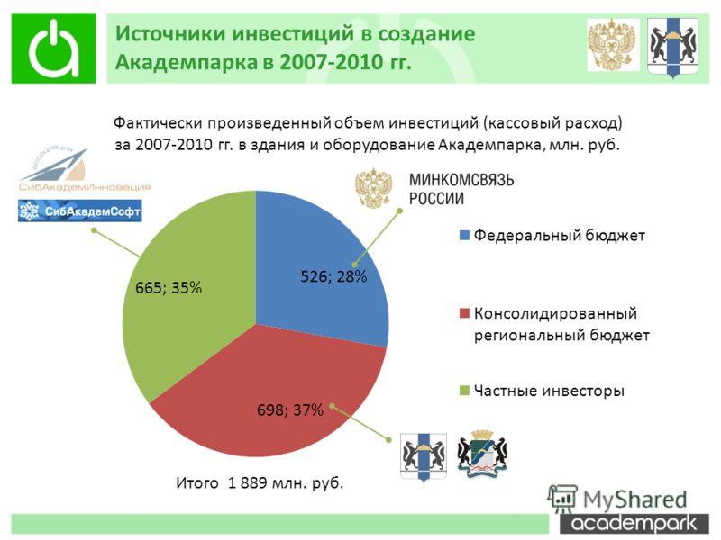 Источники инвестиций в создание Академпарка в 2007-2010 гг. Фактически произведенный объем инвестиций (кассовый расход) за 2007-2010 гг. в здания и оборудование Академпарка, млн. руб. Итого 1 889 млн. руб.