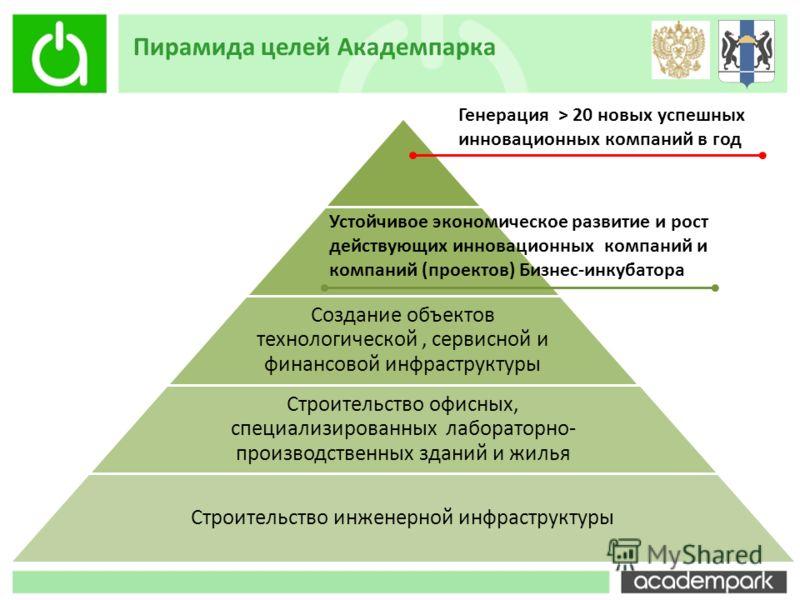 Пирамида целей Академпарка - Создание объектов технологической, сервисной и финансовой инфраструктуры Строительство офисных, специализированных лабораторно- производственных зданий и жилья Строительство инженерной инфраструктуры Генерация > 20 новых