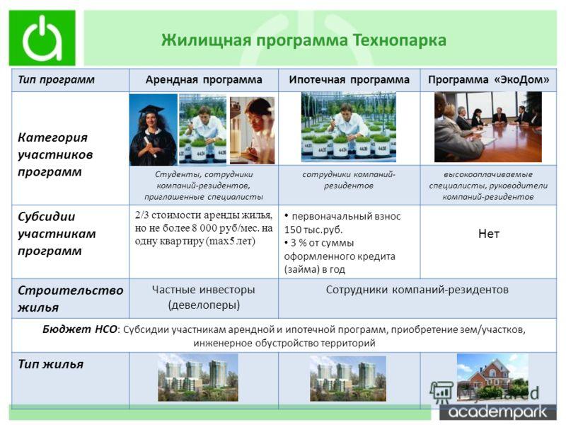 Жилищная программа Технопарка Тип программАрендная программаИпотечная программаПрограмма «ЭкоДом» Категория участников программ Студенты, сотрудники компаний-резидентов, приглашенные специалисты сотрудники компаний- резидентов высокооплачиваемые спец
