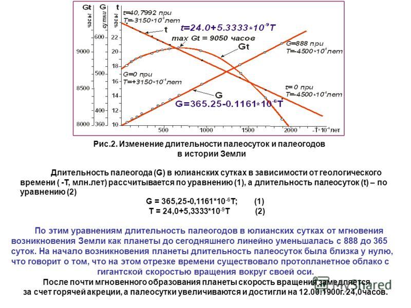 Рис.2. Изменение длительности палеосуток и палеогодов в истории Земли Длительность палеогода (G) в юлианских сутках в зависимости от геологического времени ( -Т, млн.лет) рассчитывается по уравнению (1), а длительность палеосуток (t) – по уравнению (