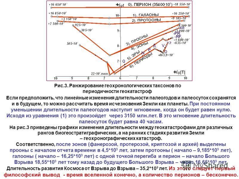 Рис.3. Ранжирование геохронологических таксонов по периодичности геокатастроф Если предположить, что линейные изменения длительности палеогодов и палеосуток сохранятся и в будущем, то можно рассчитать время исчезновения Земли как планеты. При постоян