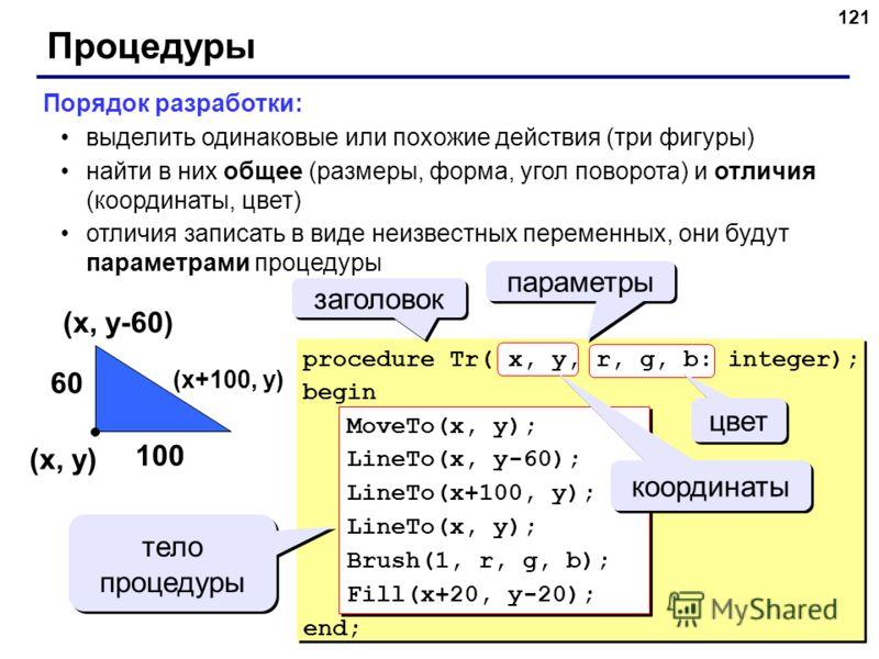 121 Процедуры Порядок разработки: выделить одинаковые или похожие действия (три фигуры) найти в них общее (размеры, форма, угол поворота) и отличия (координаты, цвет) отличия записать в виде неизвестных переменных, они будут параметрами процедуры (x,