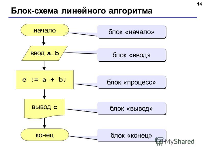 14 Блок-схема линейного алгоритма начало конец c := a + b; ввод a, b вывод c блок «начало» блок «ввод» блок «процесс» блок «вывод» блок «конец»