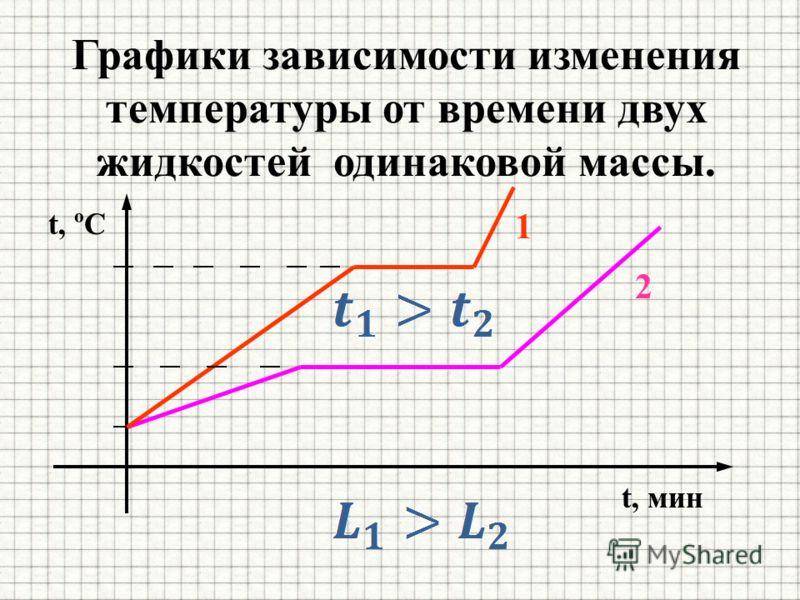 Графики зависимости изменения температуры от времени двух жидкостей одинаковой массы. t, мин 1 2 t, ºC