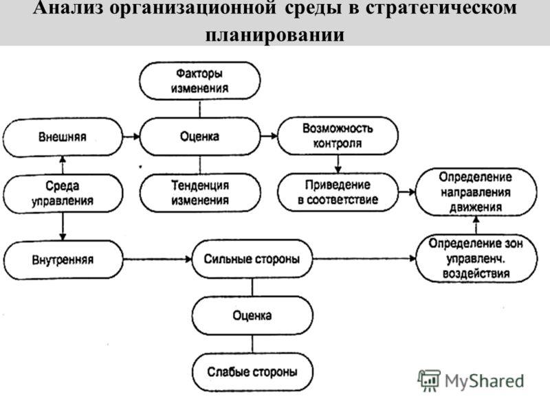 Анализ организационной среды в стратегическом планировании