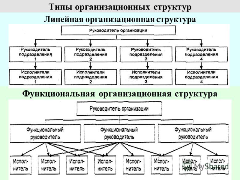 Типы организационных структур Линейная организационная структура Функциональная организационная структура